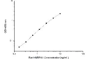 Image no. 1 for Heterogeneous Nuclear Ribonucleoprotein A1 (HNRNPA1) ELISA Kit (ABIN1115419)