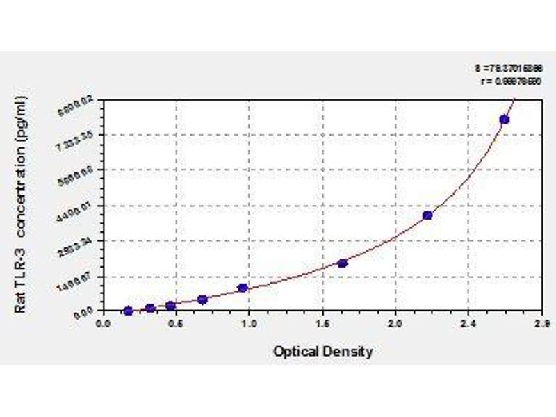 Toll-Like Receptor 3 (TLR3) ELISA Kit