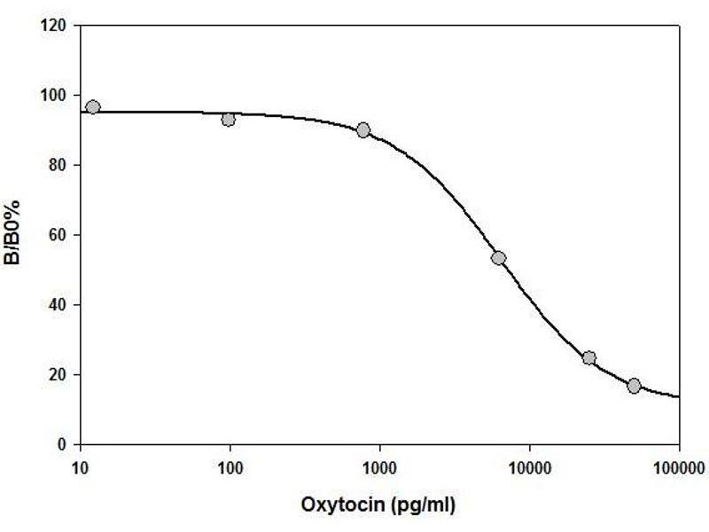 Oxytocin (OXT) ELISA Kit