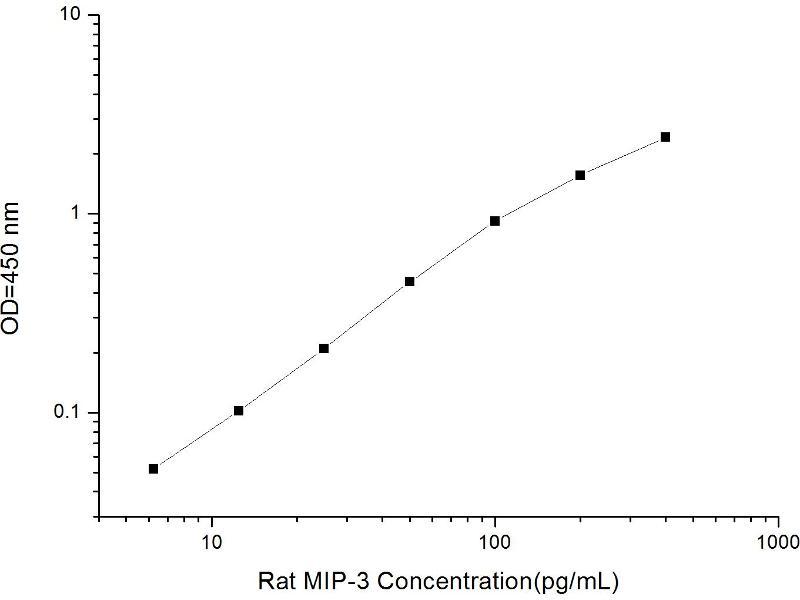 Chemokine (C-X-C Motif) Ligand 2 (CXCL2) ELISA Kit (2)