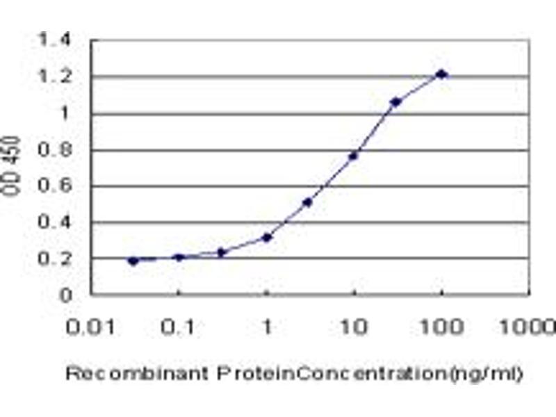 ELISA image for anti-SGK1 antibody (serum/glucocorticoid Regulated Kinase 1) (AA 1-90) (ABIN562850)