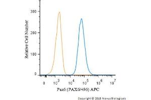 Flow Cytometry (FACS) image for anti-Paired Box 6 (PAX6) (AA 1-300), (N-Term) antibody (APC) (ABIN4343845)