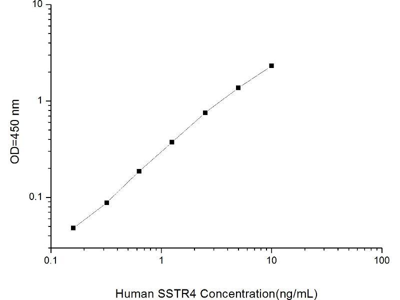 Somatostatin Receptor 4 (SSTR4) ELISA Kit