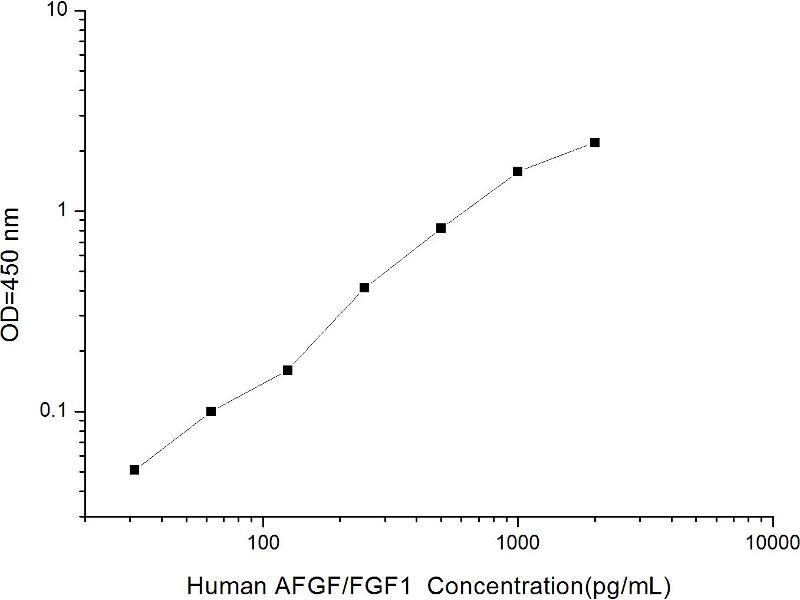 Fibroblast Growth Factor 1 (Acidic) (FGF1) ELISA Kit (2)