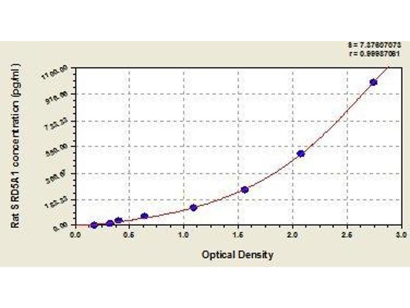 Steroid-5-alpha-Reductase, alpha Polypeptide 1 (3-Oxo-5 alpha-Steroid delta 4-Dehydrogenase alpha 1) (SRD5A1) ELISA Kit