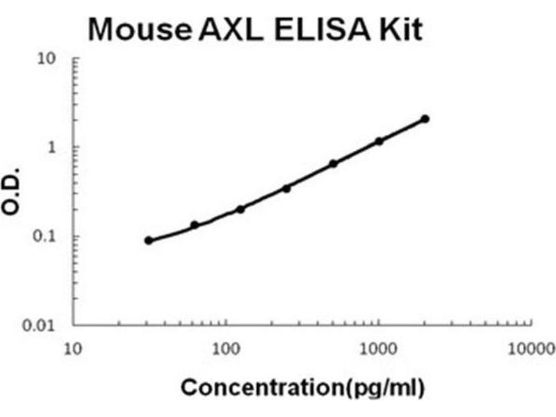 AXL Receptor tyrosine Kinase (AXL) ELISA Kit