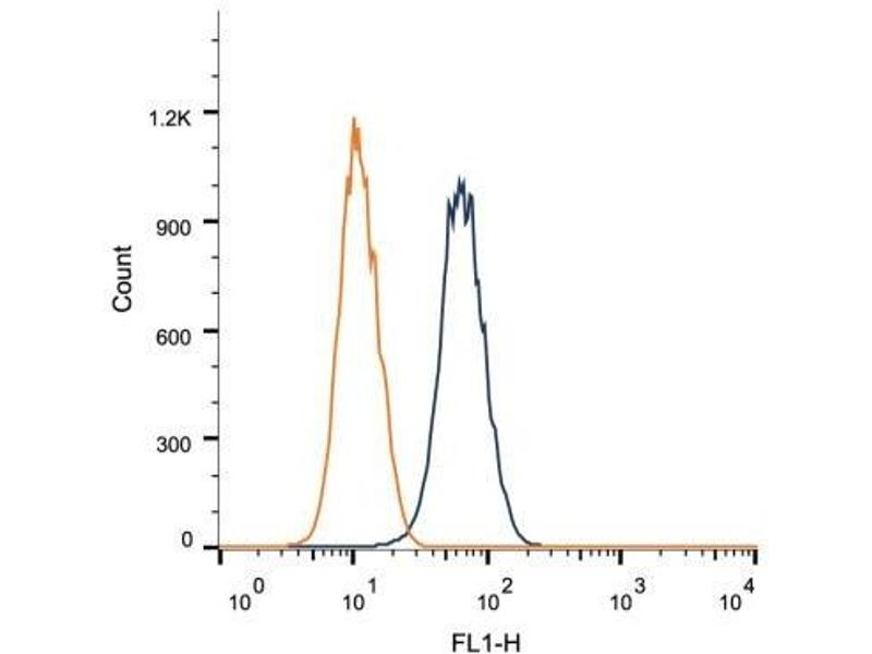 Flow Cytometry (FACS) image for anti-Defensin, alpha 5, Paneth Cell-Specific (DEFA5) antibody (ABIN258712)