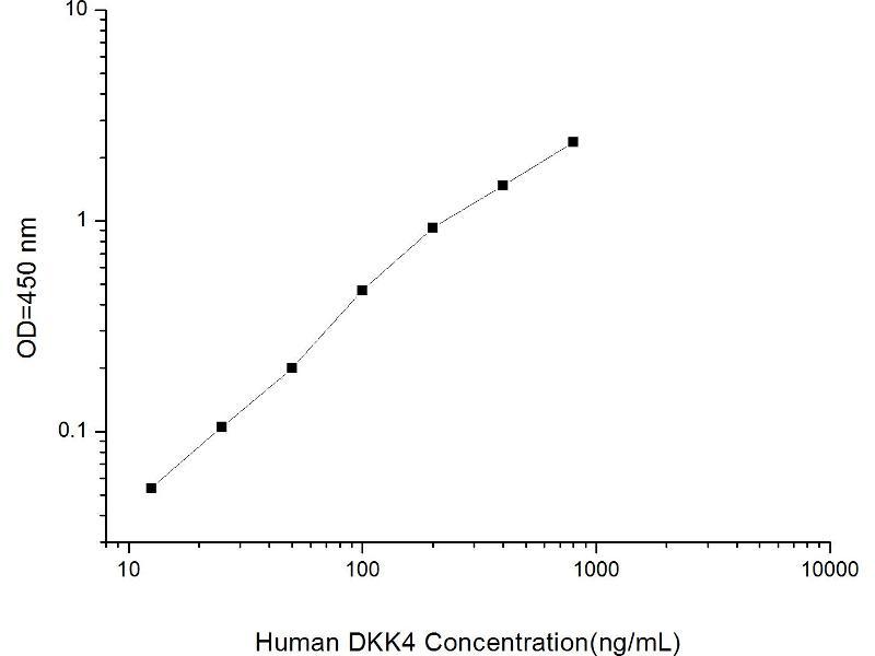 Dickkopf Homolog 4 (Xenopus Laevis) (DKK4) ELISA Kit (2)