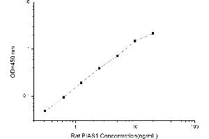 Image no. 1 for Protein Inhibitor of Activated STAT, 1 (PIAS1) ELISA Kit (ABIN1116756)