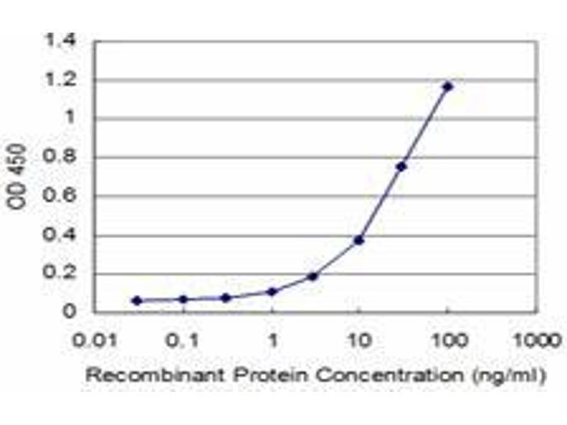 ELISA image for anti-Vav 1 Oncogene (VAV1) (AA 681-791) antibody (ABIN394203)