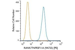 Flow Cytometry (FACS) image for anti-Tumor Necrosis Factor Receptor Superfamily, Member 11a, NFKB Activator (TNFRSF11A) (AA 326-616), (AA 330-427) antibody (ABIN252472)