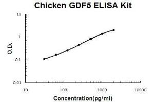 Image no. 1 for Growth Differentiation Factor 5 (GDF5) ELISA Kit (ABIN5510671)