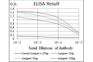 ELISA image for anti-Protein Phosphatase 2A Activator, Regulatory Subunit 4 (PPP2R4) antibody (ABIN1844821)