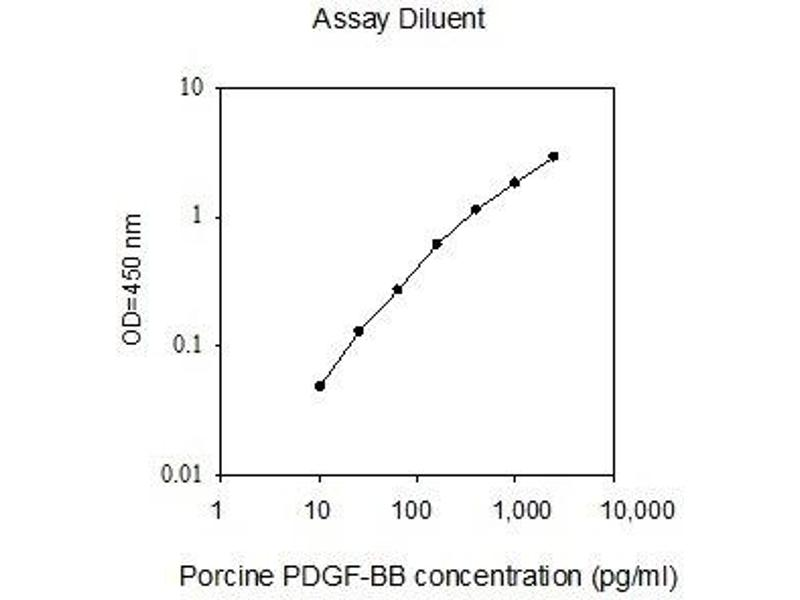 Platelet Derived Growth Factor BB (PDGFBB) ELISA Kit