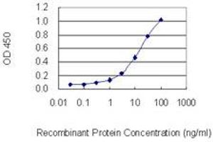 ELISA image for anti-Transient Receptor Potential Cation Channel, Subfamily C, Member 1 (TRPC1) (AA 442-505), (partial) antibody (ABIN1327517)