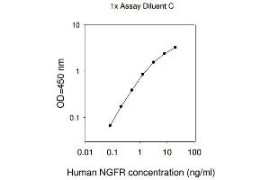Image no. 1 for Nerve Growth Factor Receptor (NGFR) ELISA Kit (ABIN625340)