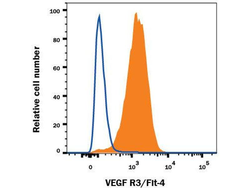 Flow Cytometry (FACS) image for anti-Fms-Related Tyrosine Kinase 4 (FLT4) (AA 25-770) antibody (PE) (ABIN4896915)