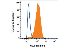 Flow Cytometry (FACS) image for anti-FLT4 antibody (Fms-Related Tyrosine Kinase 4) (AA 25-770) (PE) (ABIN4896915)