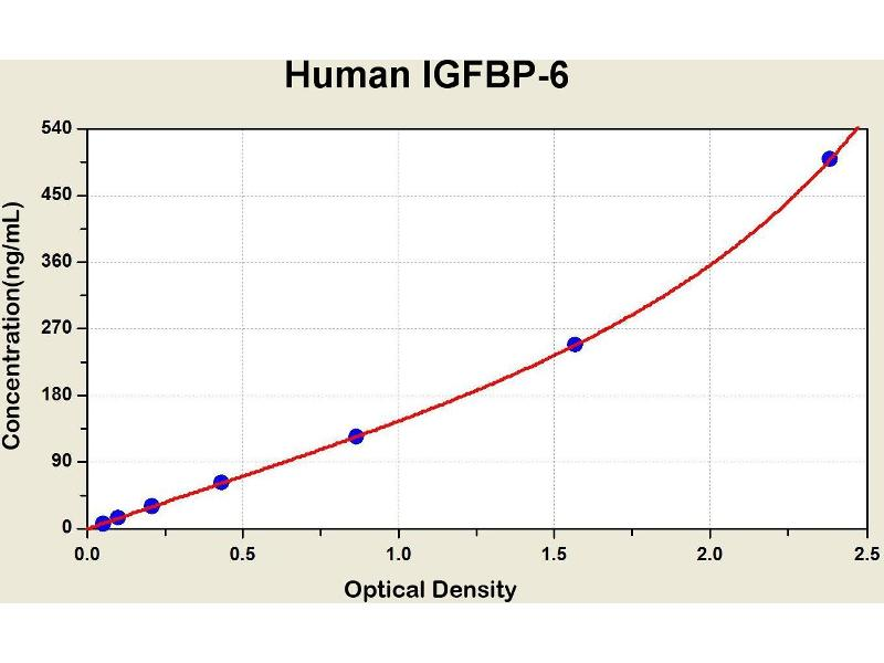 Insulin-Like Growth Factor Binding Protein 6 (IGFBP6) ELISA Kit