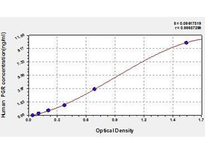 Progesterone Receptor (PGR) ELISA Kit