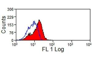 Flow Cytometry (FACS) image for anti-CD25 antibody (Interleukin 2 Receptor, alpha) (ABIN2479464)