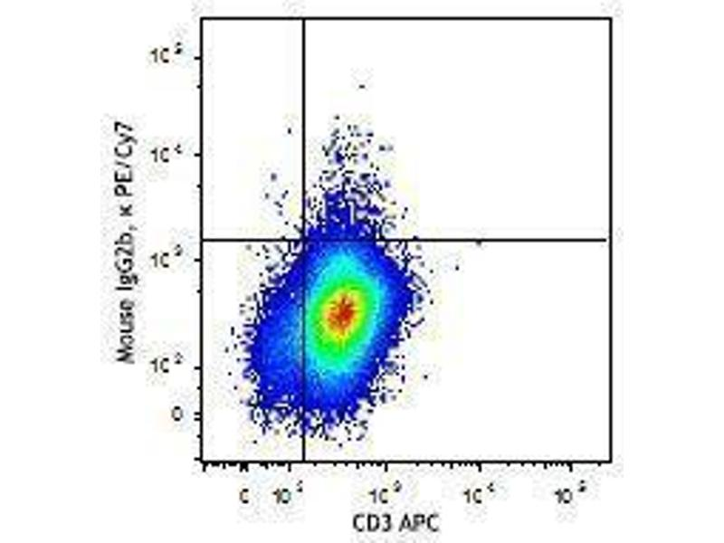 Flow Cytometry (FACS) image for anti-IL9 antibody (Interleukin 9)  (PE-Cy7) (ABIN2659377)