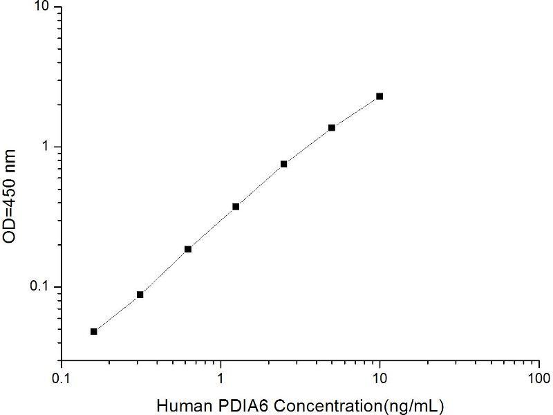 Protein Disulfide Isomerase Family A, Member 6 (PDIA6) ELISA Kit (2)