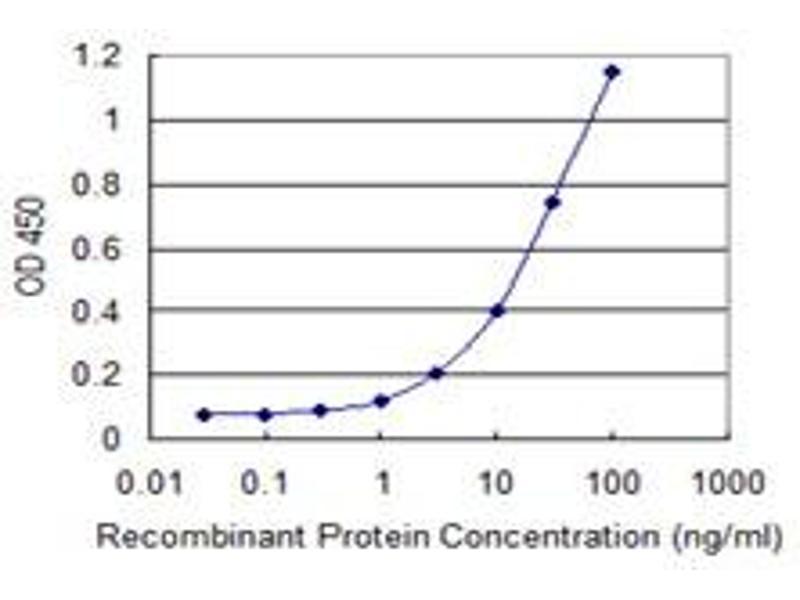 ELISA image for anti-Angiopoietin 4 antibody (ANGPT4) (AA 25-111) (ABIN526686)