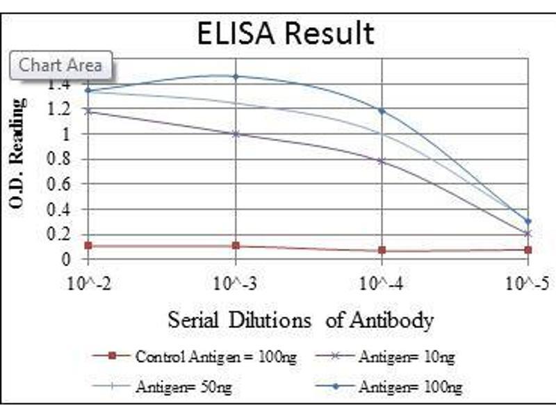 ELISA image for anti-CD1a Molecule (CD1A) antibody (ABIN969017)