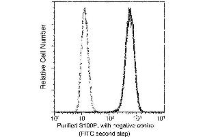 Flow Cytometry (FACS) image for anti-S100 Calcium Binding Protein P (S100P) (AA 1-95) antibody (ABIN5508312)