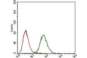 Flow Cytometry (FACS) image for anti-Fibroblast Growth Factor 4 (FGF4) (AA 62-123) antibody (ABIN1724833)