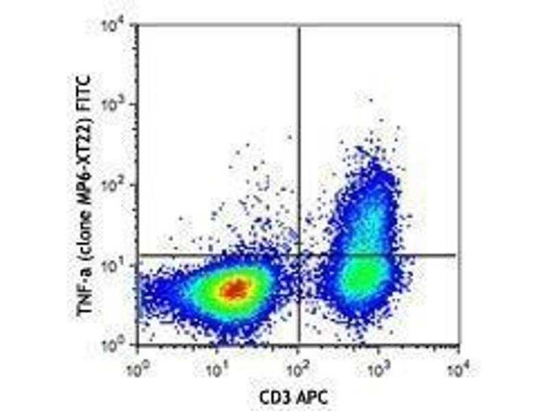 Flow Cytometry (FACS) image for anti-Tumor Necrosis Factor antibody (TNF)  (FITC) (ABIN2662037)