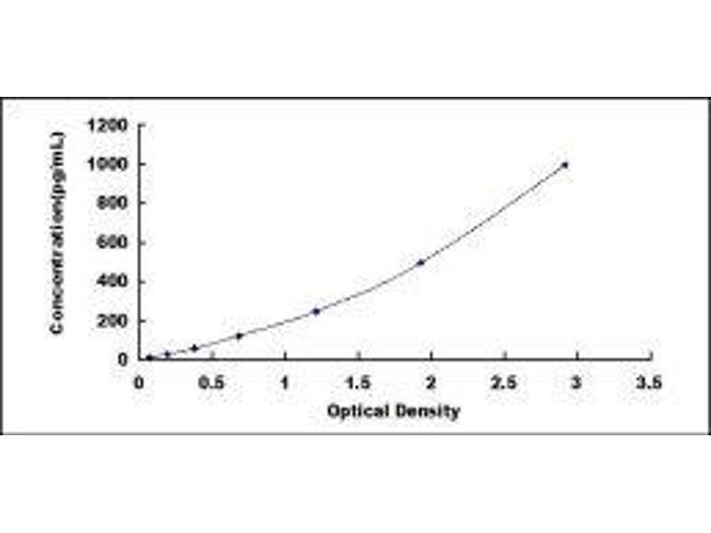 Nitric Oxide Synthase 2, Inducible (NOS2) ELISA Kit