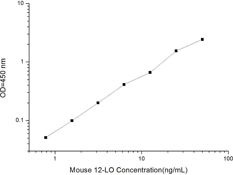 Arachidonate 12-Lipoxygenase (ALOX12) ELISA Kit