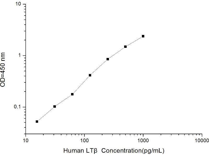Lymphotoxin beta (TNF Superfamily, Member 3) (LTB) ELISA Kit (2)