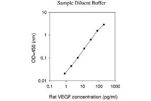 Image no. 1 for Vascular Endothelial Growth Factor A (VEGFA) ELISA Kit (ABIN625219)