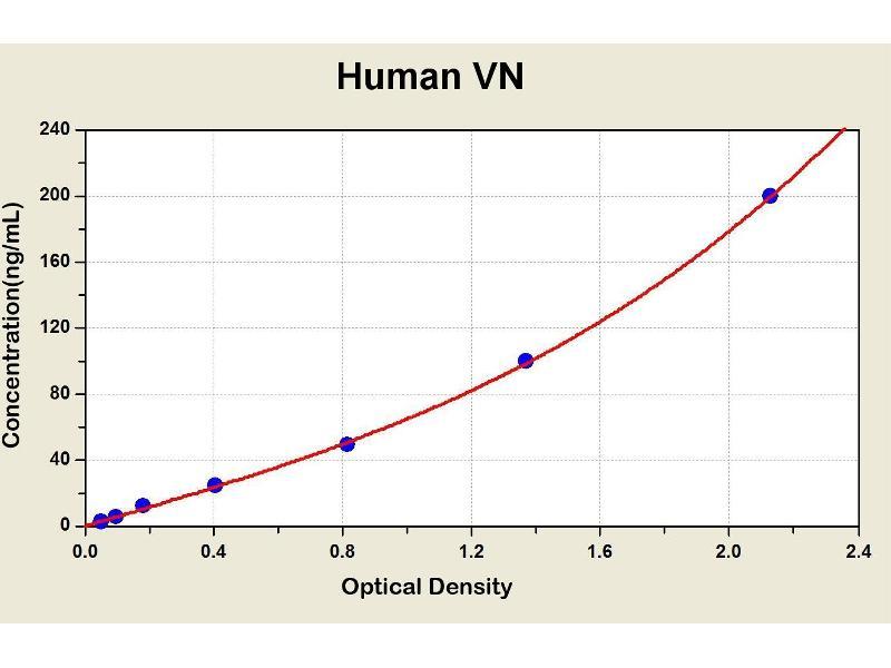 Vitronectin (VTN) ELISA Kit