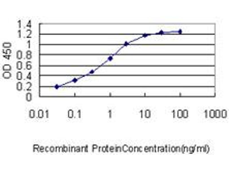 ELISA image for anti-Filamin A, alpha (FLNA) (AA 1-838), (full length) antibody (ABIN560922)