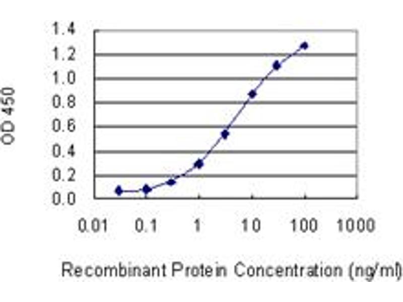 ELISA image for anti-Cas-Br-M (Murine) Ecotropic Retroviral Transforming Sequence (CBL) (AA 736-835), (partial) antibody (ABIN560198)