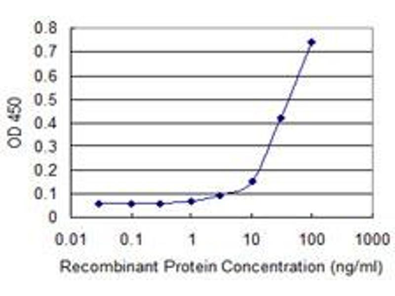 ELISA image for anti-KAT2B antibody (K(lysine) Acetyltransferase 2B) (AA 353-452) (ABIN522307)