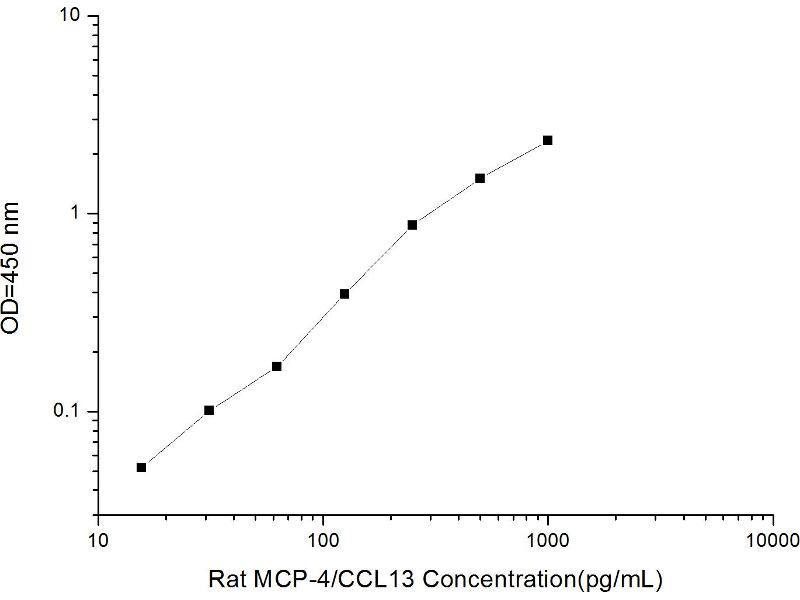 Chemokine (C-C Motif) Ligand 13 (CCL13) ELISA Kit (2)