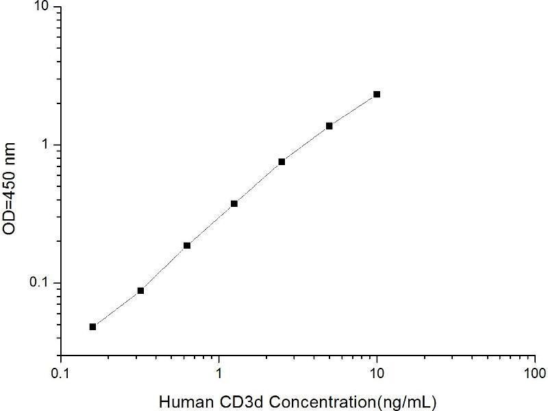 CD3d Molecule, delta (CD3-TCR Complex) (CD3D) ELISA Kit (2)