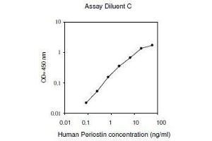 Image no. 1 for Periostin, Osteoblast Specific Factor (POSTN) ELISA Kit (ABIN2703410)