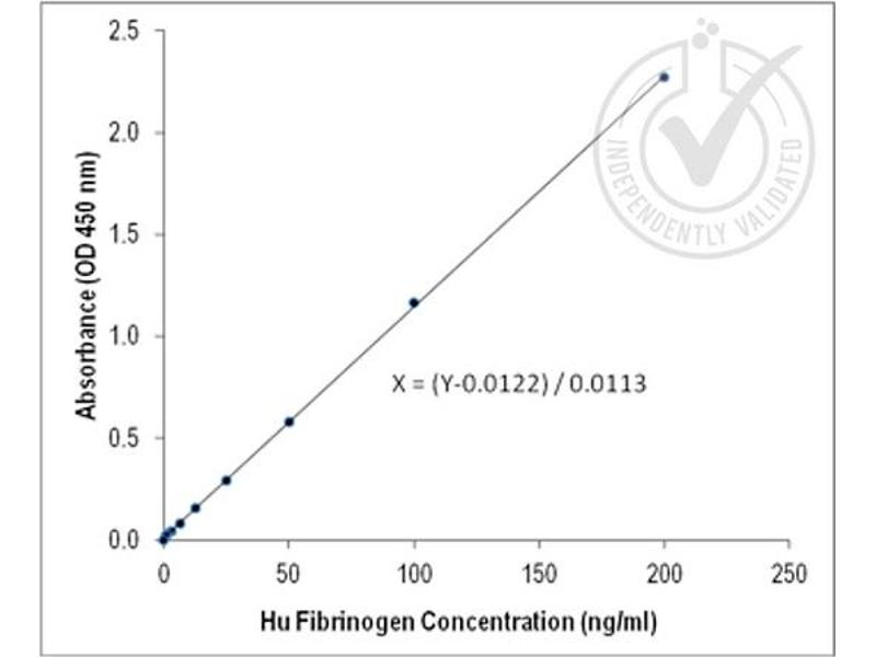ELISA image for anti-Fibrinogen antibody (ABIN673854)