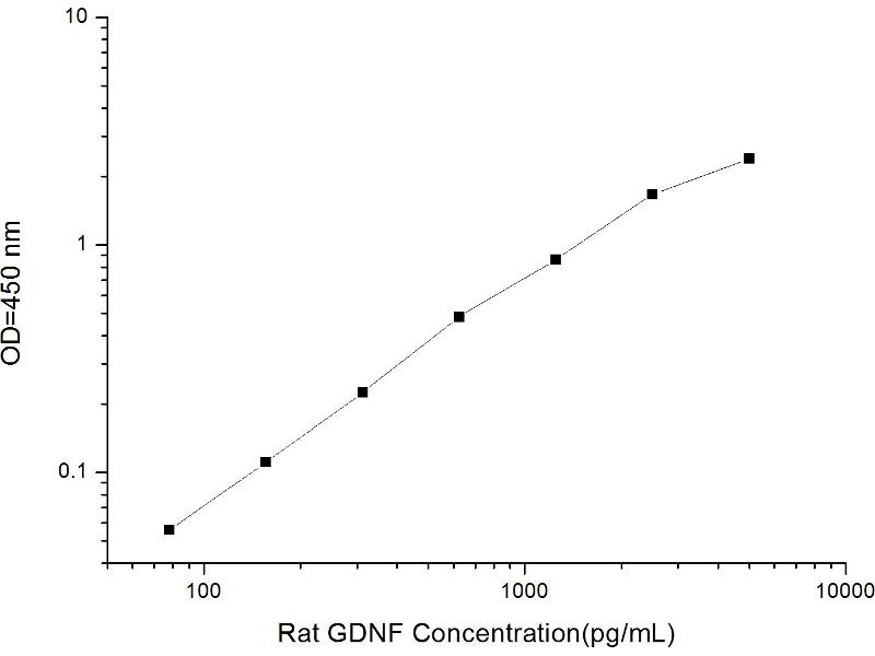 Glial Cell Line Derived Neurotrophic Factor (GDNF) ELISA Kit (2)