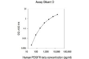 Image no. 1 for Platelet-Derived Growth Factor Receptor, beta Polypeptide (PDGFRB) ELISA Kit (ABIN625075)