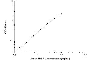 Image no. 2 for Hedgehog Interacting Protein (HHIP) ELISA Kit (ABIN1115369)