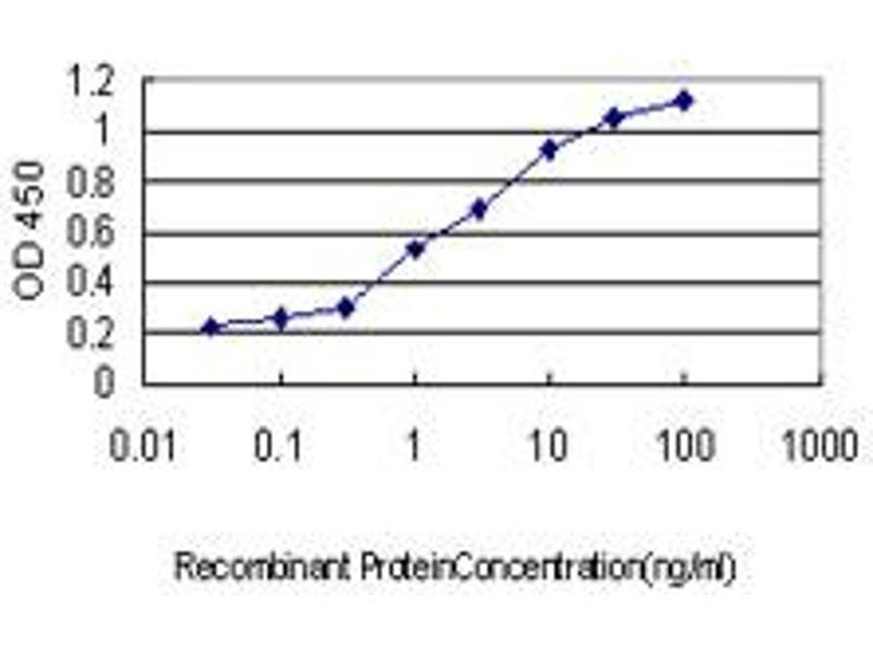 ELISA image for anti-NEDD4 Binding Protein 2 (N4BP2) (AA 1671-1771) antibody (ABIN393639)