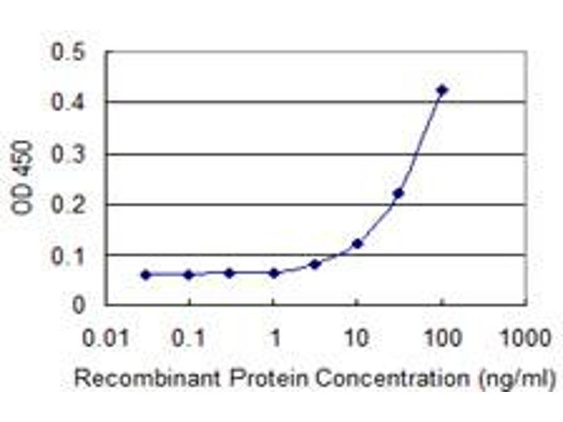 ELISA image for anti-Ephrin A3 antibody (EFNA3) (AA 1-238) (ABIN515181)