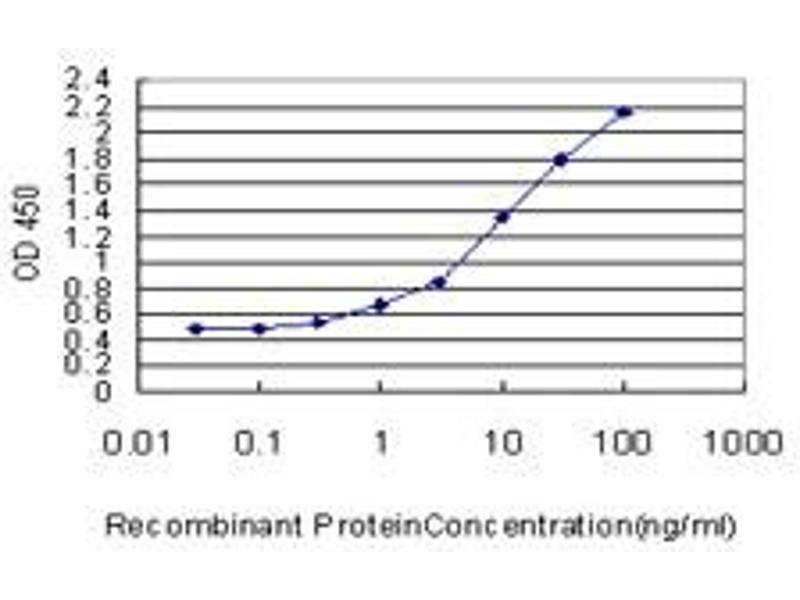 ELISA image for anti-T-Box 2 (TBX2) (AA 603-702), (partial) antibody (ABIN563097)